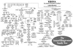 What would a family tree of the characters in The Mahabharata look ...