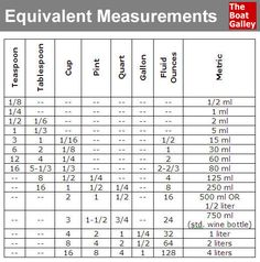 Conversion table for teaspoons, tablespoons, cups, pints, quarts, gallons, ounces and metric.