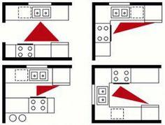 Kitchen 0 4 Four Work Triangle Variuos Layout Model 1st Fundamental Kitchen's Concept: Areas