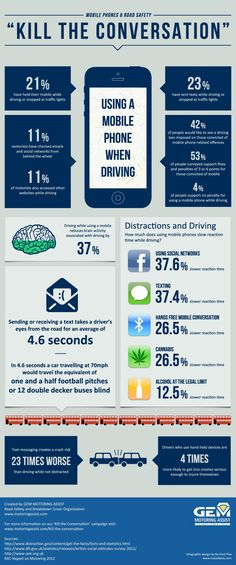 An infographic looking at the dangers of using a mobile phone while driving