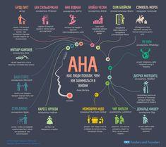Инфографика: как приходят гениальные идеи | StartUp школа - полезные статьи про стартапы, венчурные инвестиции