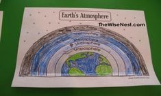 """Layers of the Atmosphere Week 31 Day 4 (Science) """"How to dig a hole to the other side of the world"""" Primary Science, 4th Grade Science, Science Curriculum, Science Classroom, Teaching Science, Science Activities, Physical Science, Layers Of Atmosphere, Earth Layers"""