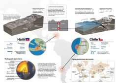 Terremotos de Haití y Chile. 2010