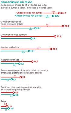 Sexismo a golpe de WhatsApp en adolescentes   Sociedad   EL PAÍS Un artículo interesante, se lo  recomiendo. #etiqueta