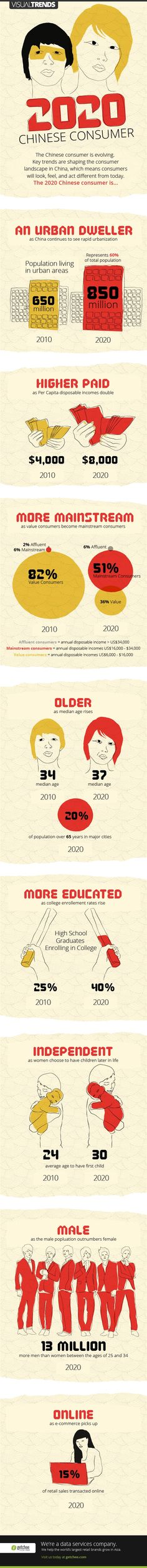 2020 Chinese Consumers: New China! #infographic #Visual #Retail