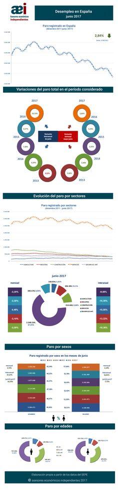 infografía sobre el paro registrado en el mes de junio 2017 en España realizada por Javier Méndez Lirón para asesores económicos independientes