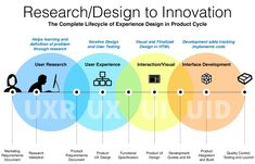 Why do we use UX Design? The benefits of UX design are two-fold: UX design impro. - Expolore the best and the special ideas about User experience Customer Experience Quotes, Experience Map, Customer Journey Mapping, User Experience Design, Design Thinking Process, Design Process, Ux Design Principles, Design Android, Process Infographic