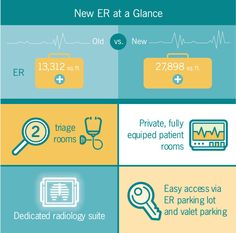 Spacious, new ER opens May keeps patients moving forward