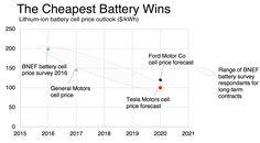 Tesla Flips the Switch on the Gigafactory