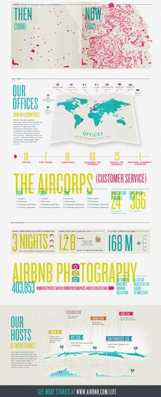 beautifully illustrated infographic by Kelli Anderson showing the growth of airbnb