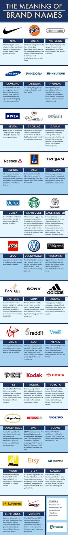 the_meaning_of_brand_names