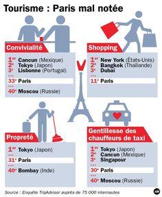 Infographie : Tourisme - Paris mal notée