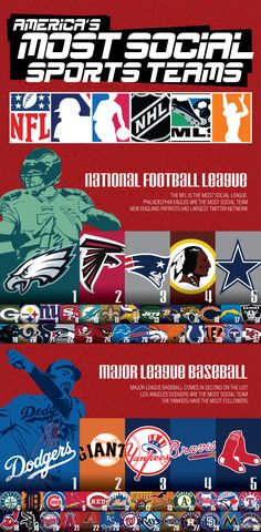 Which American Pro Sports Teams Are The Most Social? #interactive infographic
