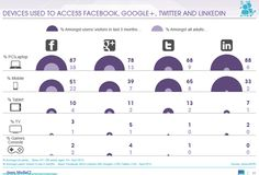 Devices used to access Facebook, Google+, Twitter and Linkedin. The social network more visited by users from their PC is Linkedin