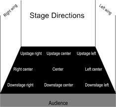 Lit Genius Editors – Glossary of Drama/Theater Terms Theatre Terms, Drama Theatre, Theatre Problems, Theatre Stage, Music Theater, Kids Theatre, Theatre Auditions, Drama Teacher, Drama Class