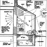 Guides to designing passive solar homes http://www.builditsolar.com/Projects/SolarHomes/guidesps.htm