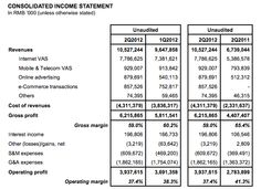Top China social media network's consolidated income statement.