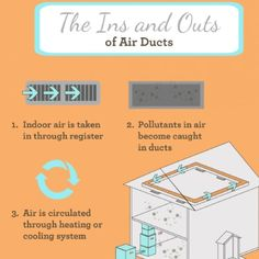 Ins And Outs Of Air Ducts Air Duct Duct Cleaning Vent Cleaning