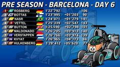 Barcelona Test Day 6 times