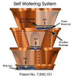 How Nancy Jane's Self-Watering Planters Work