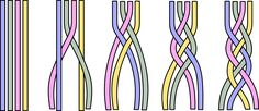 https://upload.wikimedia.org/wikipedia/commons/e/ee/4_Strand_Braiding.png
