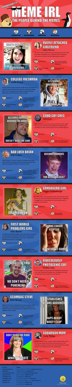 The People Behind the Memes #Infographic #Entertainment #Memes