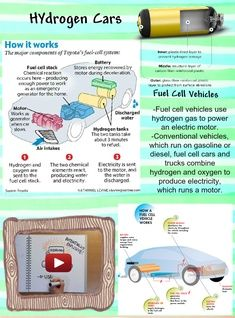 A hydrogen vehicle is a vehicle that uses hydrogen as its onboard fuel for motive power. Hydrogen vehicles include hydrogen fueled space rockets, as well as automobiles and other transportation vehicles. #glogster #glogpedia #hydrogencars