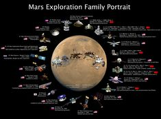This HD wallpaper is about outer space mars space shuttle nasa astronomy soyuz infographics black background wallp Aircraft Space HD Art, Original wallpaper dimensions is file size is Mars Mission, Sistema Solar, Mars Probe, Us Space Program, Mars Planet, Red Planet, Mars Space, Evolution, Space Images