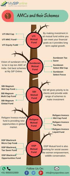 Birla sun life mutual fund office in bangalore dating