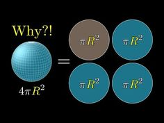 But why is a sphere's surface area four times its shadow? Science, Surface Area, Critical Thinking, Problem Solving, Youtube, Physics, Documentaries, How To Apply, Coding