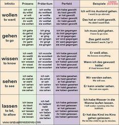 German Verbs: Conjugation & Examples – Language Step By Step German Verb Conjugation, Akkusativ Deutsch, German Resources, German Grammar, Funny German Words, Study German, Deutsch Language, Learning Languages Tips, Germany Language