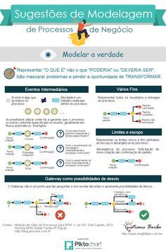BPM & Business Transformation & Inovação: Modelar a Verdade