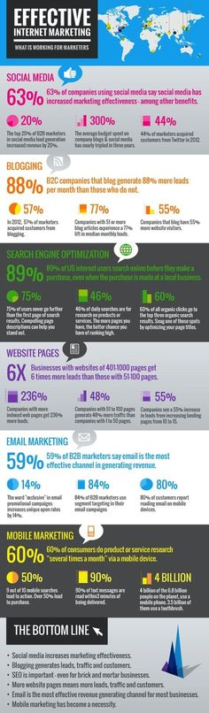 Effective Internet Marketing and What is Working - Infographic - Wikimotive
