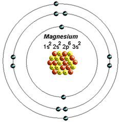 Of a magnesium atom atoms periodic table of elements pinterest magnesium atom model project google search ccuart Image collections