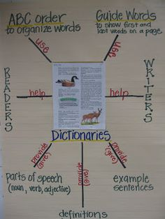 Using Dictionaries in Third Grade  Here is a dictionary reference poster that our class made to help organize our thoughts about how dictionaries help readers and writers. I just copied a page out of our class dictionary on a color copy machine for the center.