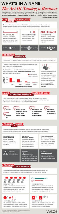 How To Name Your Business, The Art Behind It | Infographic - No B.S. University http://www.NOBSU.com