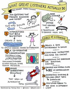 The art of being a good listener... Helpful!