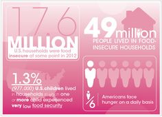 1 in 6 Americans face hunger on a daily basis. Find out how you can help!
