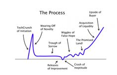 The Startup Curve. Original drawing of this graph is by Paul Graham