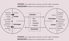 *Website: wat is communicatie? Bekijk het communicatiemodel. Coaching, Let It Be, Map, Website, Model, Tools, Maps, Peta