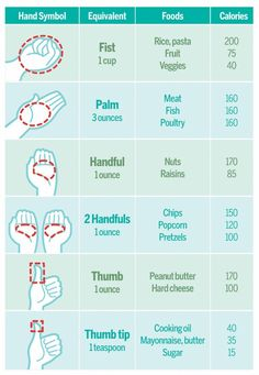 Using your hand to determine portion sizes