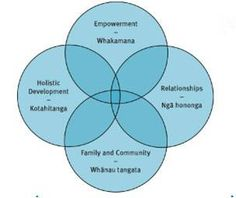 Evidence Based Practice: Kaupapa Māori frameworks: Evidence based approaches for working with whānau Education Policy, Ministry Of Education, Cultural Competence, Learning Stories, Teaching Philosophy, Early Childhood Education, Critical Thinking, Relationships, Knowledge