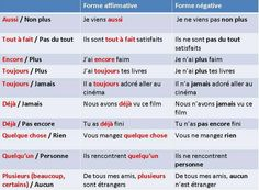 adverbes Ap French, French Words, Learn French, French Stuff, Language Study, French Language Learning, Learn A New Language, Language Arts, French Teaching Resources