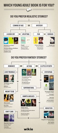 Wikia YA Society// Which Young Adult Book is for You? Best Books To Read, Ya Books, Book Club Books, I Love Books, Book Lists, Good Books, Book Suggestions, Book Recommendations, Book Memes