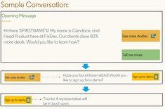5 Reasons B2B Marketers Should Use LinkedIn Conversation Ads | KoMarketing