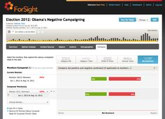 """Is the 2012 Election the """"Most Negative Campaign in History""""? - So, do social media users find one campaign's ads meaner than the other?    Using Crimson Hexagon's ForSight platform, we monitored conversation surrounding both candidates, in relation to their negative campaigning. In examining almost 5,400 opinions discussing the issue, we've uncovered quite a bit. 8/16/12"""