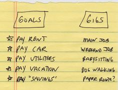 Gigs for Goals: The idea that you could knock off each of your expenses by tying it to a certain gig or revenue stream.