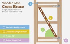 Wooden Gate: Cross Brace Structure and Purpose