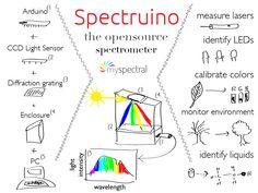 mySpectral Arduino Spectrophotometer: Spectruino
