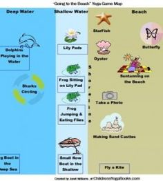 "Have fun playing this Kids Yoga Game ""Going to the Beach"" from www.childrensyogabooks.com/blog"